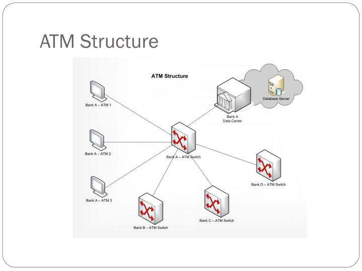 ATM Structure