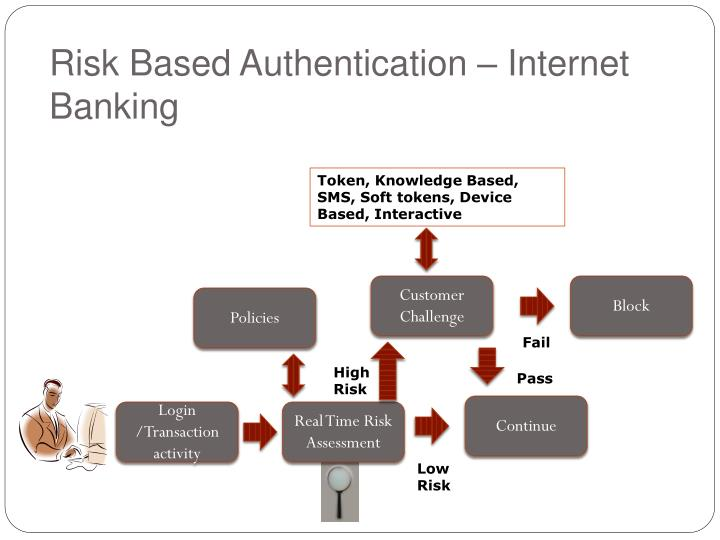 Risk Based Authentication – Internet Banking