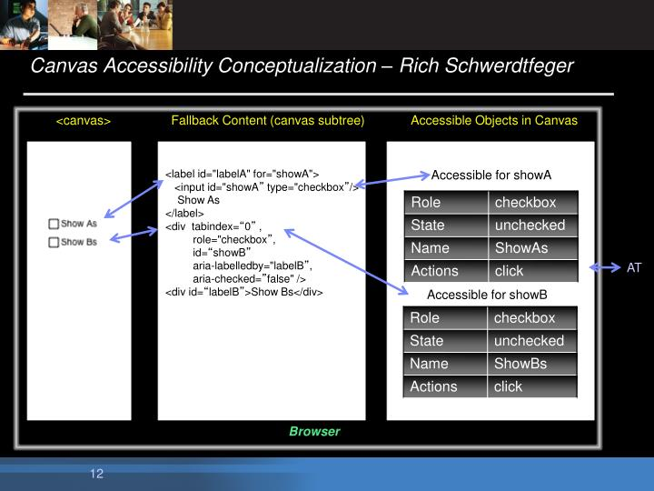 Canvas Accessibility Conceptualization – Rich Schwerdtfeger