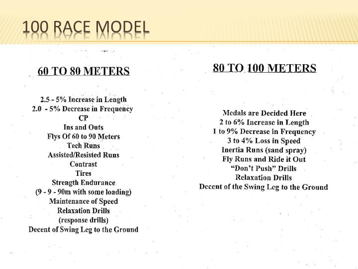 100 Race Model