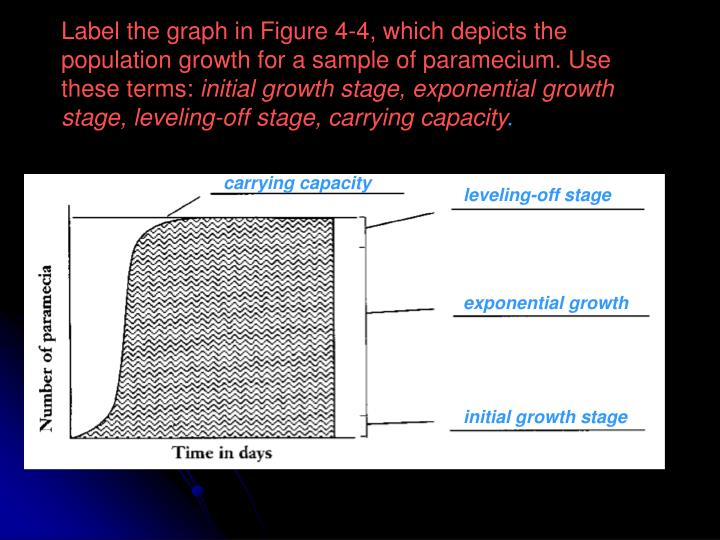 Label the graph in Figure 4-4, which depicts the population growth for a sample of paramecium. Use these terms: