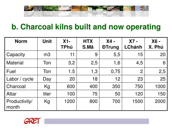 b. Charcoal kilns built and now operating