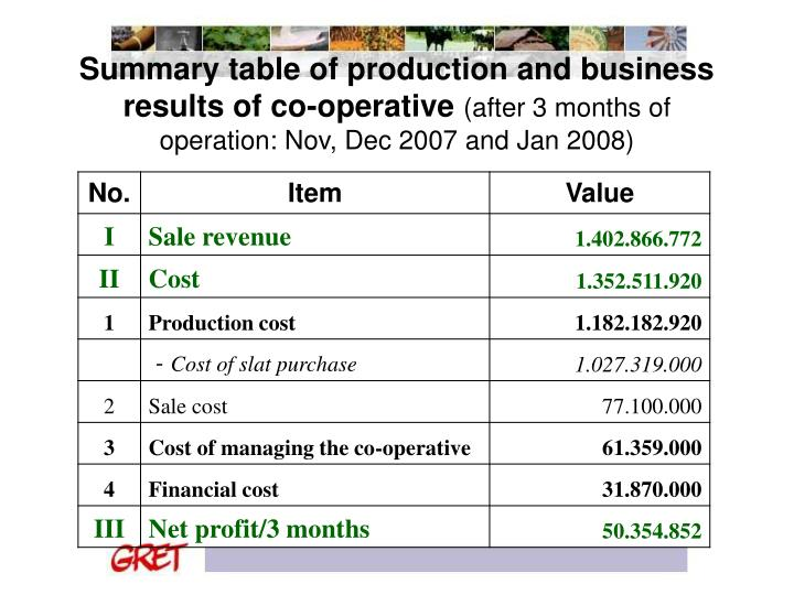 Summary table of production and business results of co-operative