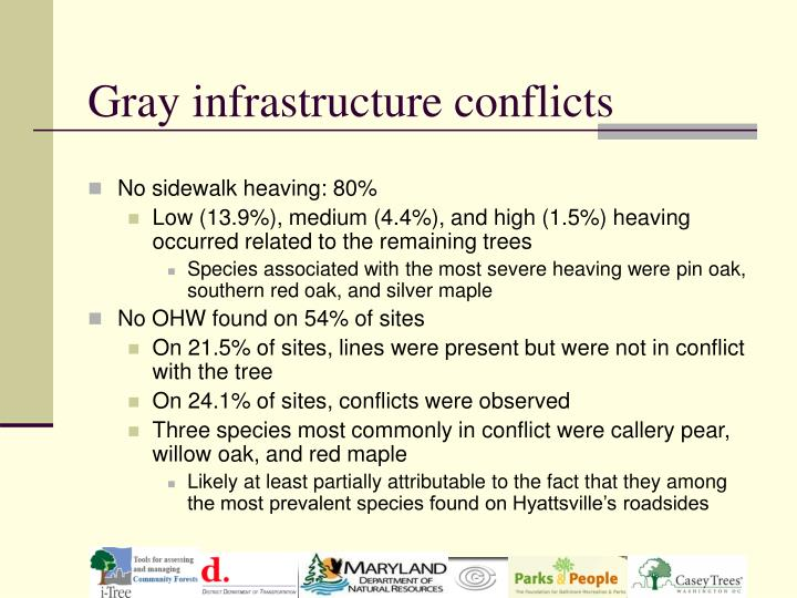 Gray infrastructure conflicts