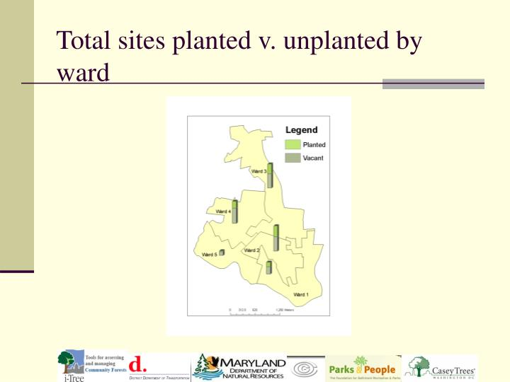 Total sites planted v. unplanted by ward
