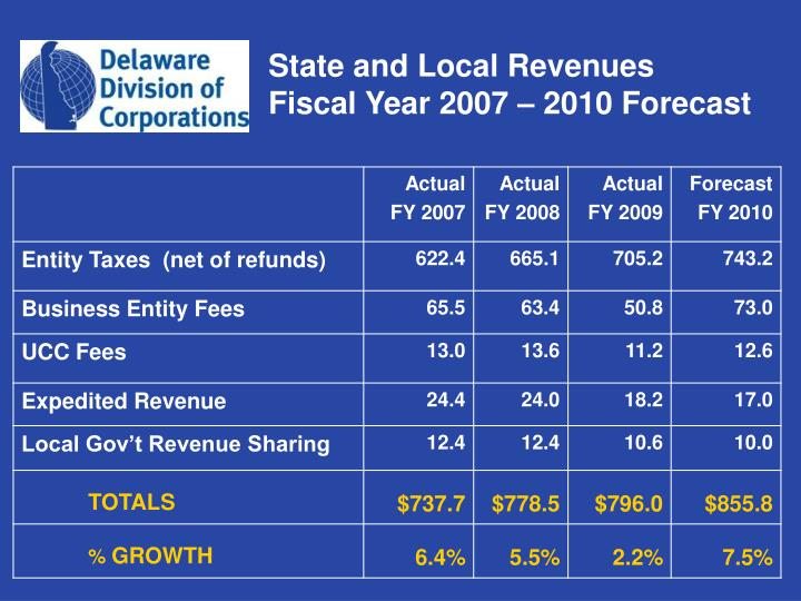 State and Local Revenues