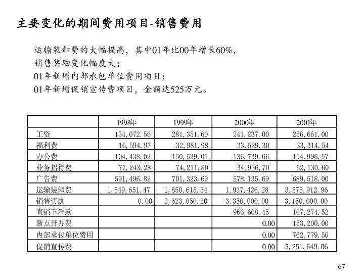 主要变化的期间费用项目-销售费用