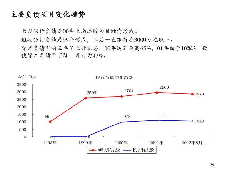 主要负债项目变化趋势