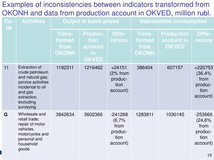 Examples of inconsistencies between indicators transformed from OKONH and data from production account in OKVED,