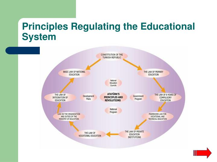 Principles Regulating the Educational System