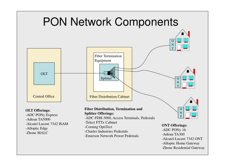 PON Network Components