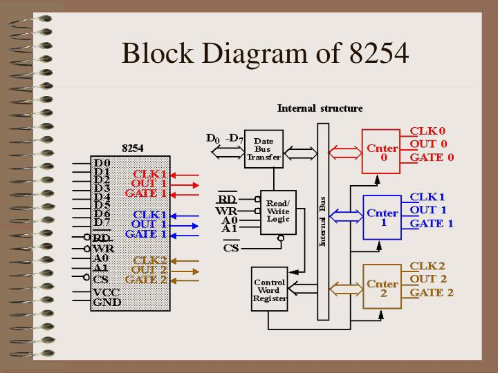 Block Diagram of 8254