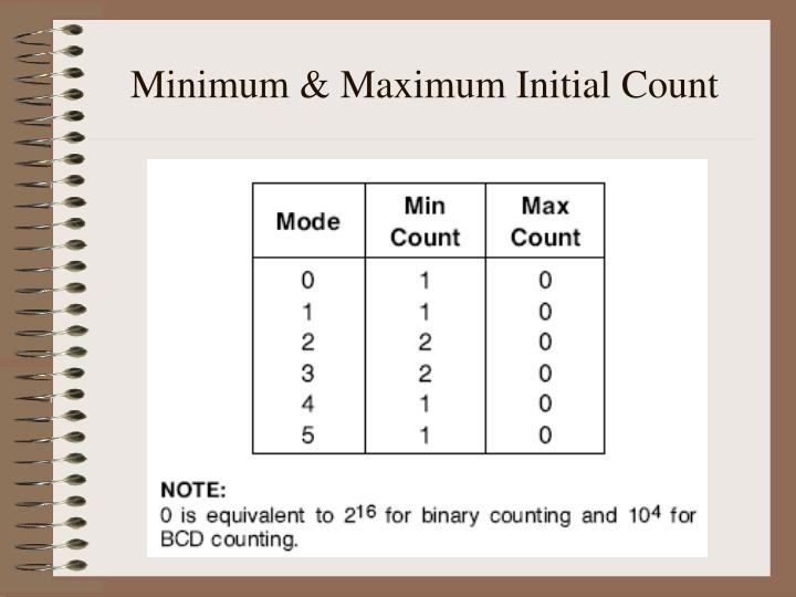 Minimum & Maximum Initial Count
