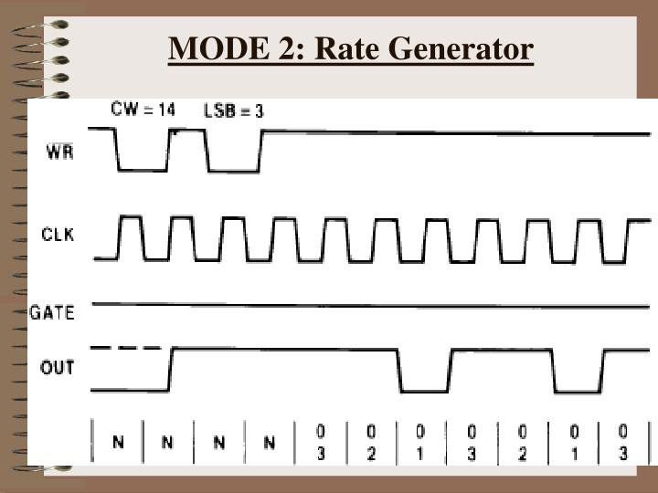 MODE 2: Rate Generator