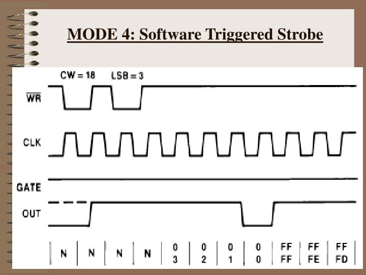 MODE 4: Software Triggered Strobe