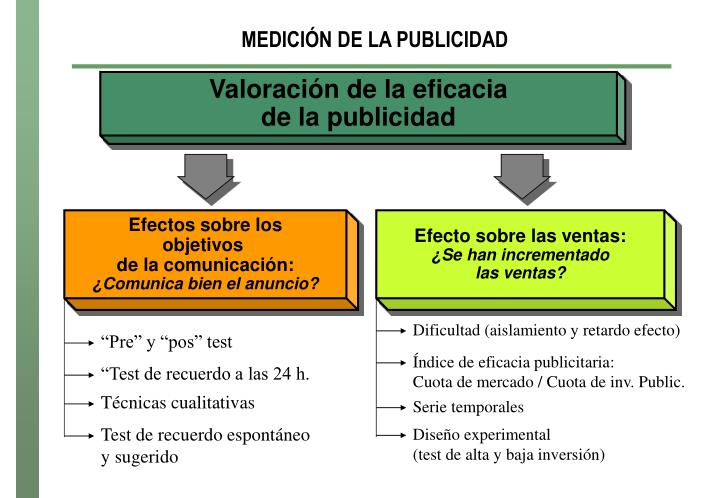 Valoración de la eficacia