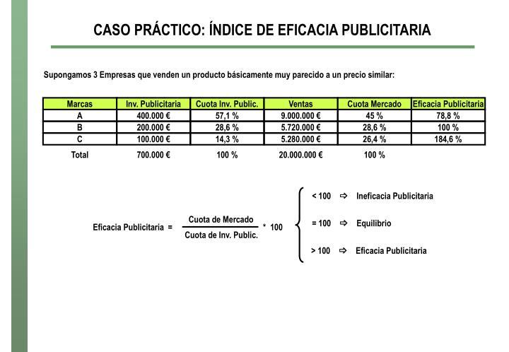 CASO PRÁCTICO: ÍNDICE DE EFICACIA PUBLICITARIA