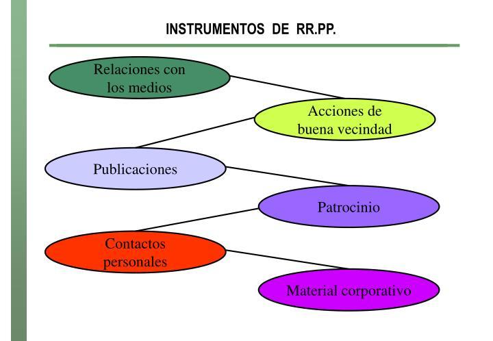 INSTRUMENTOS  DE  RR.PP.