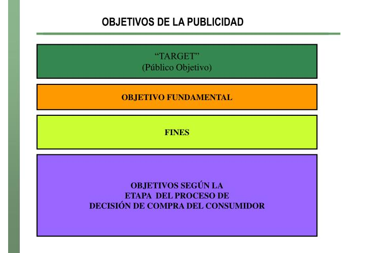 OBJETIVOS DE LA PUBLICIDAD