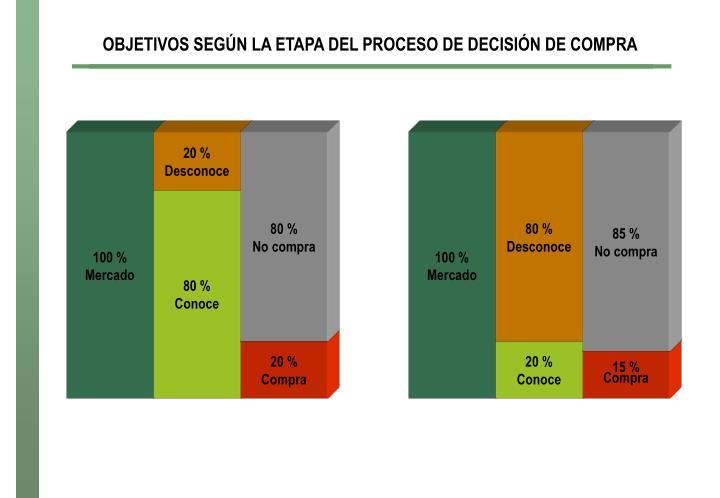 OBJETIVOS SEGÚN LA ETAPA DEL PROCESO DE DECISIÓN DE COMPRA
