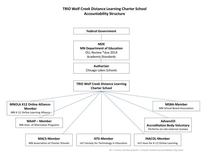 TRIO Wolf Creek Distance Learning Charter School