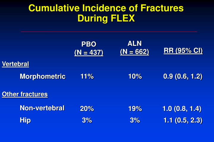Cumulative Incidence of Fractures During FLEX