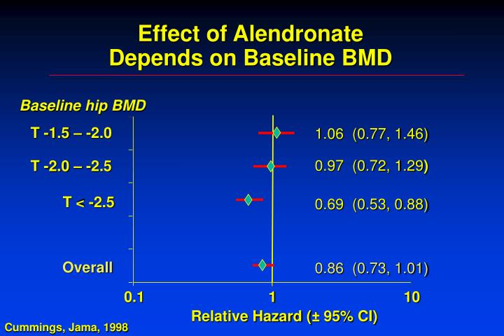 Effect of Alendronate