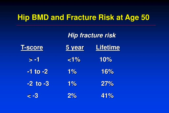 Hip BMD and Fracture Risk at Age 50