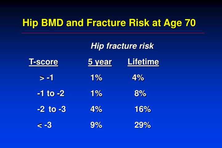 Hip BMD and Fracture Risk at Age 70