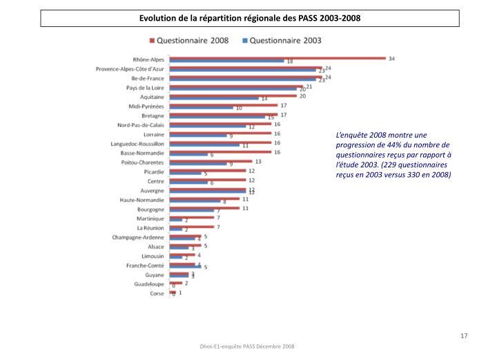 Evolution de la répartition régionale des PASS 2003-2008