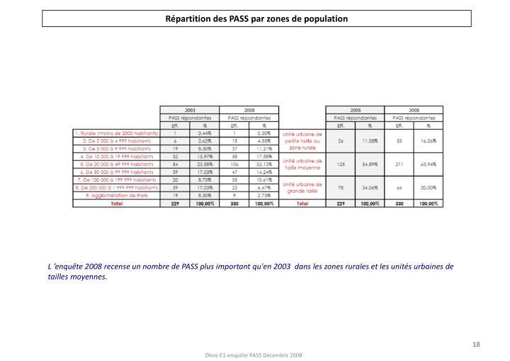 Répartition des PASS par zones de population