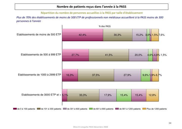 Nombre de patients reçus dans l'année à la PASS