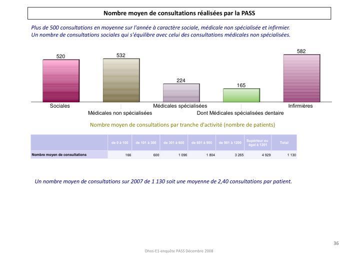 Nombre moyen de consultations réalisées par la PASS