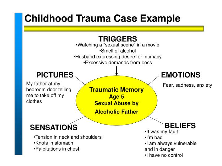 Childhood Trauma Case Example