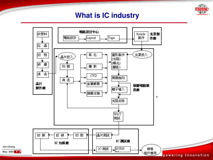 What is IC industry