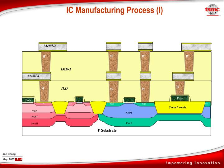 IC Manufacturing Process (I)