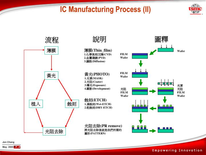 IC Manufacturing Process (II)