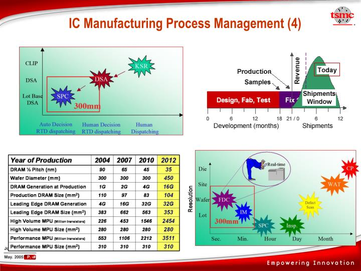 IC Manufacturing Process Management (4)