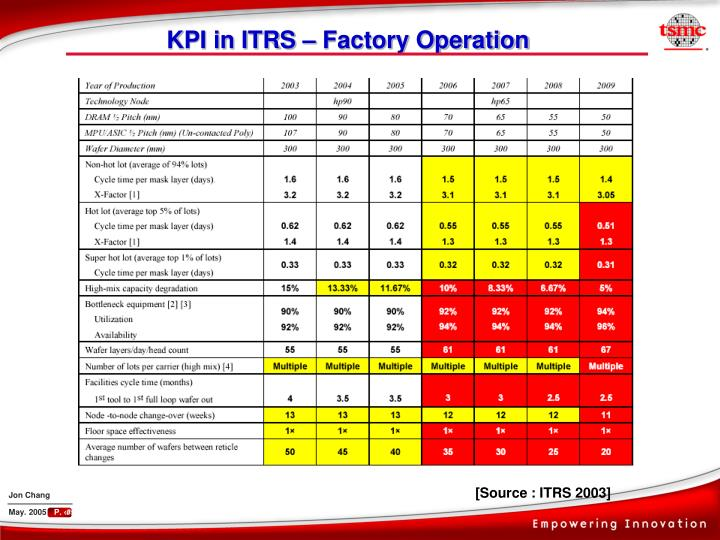 KPI in ITRS – Factory Operation