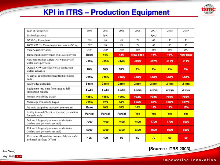 KPI in ITRS – Production Equipment
