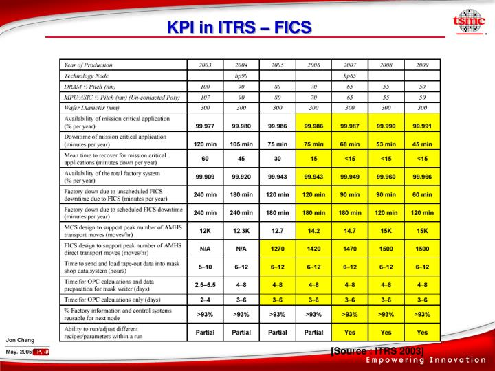 KPI in ITRS – FICS