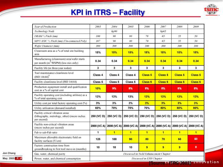 KPI in ITRS – Facility