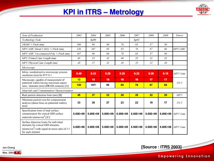 KPI in ITRS – Metrology