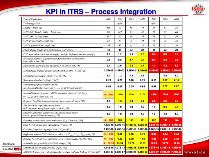 KPI in ITRS – Process Integration