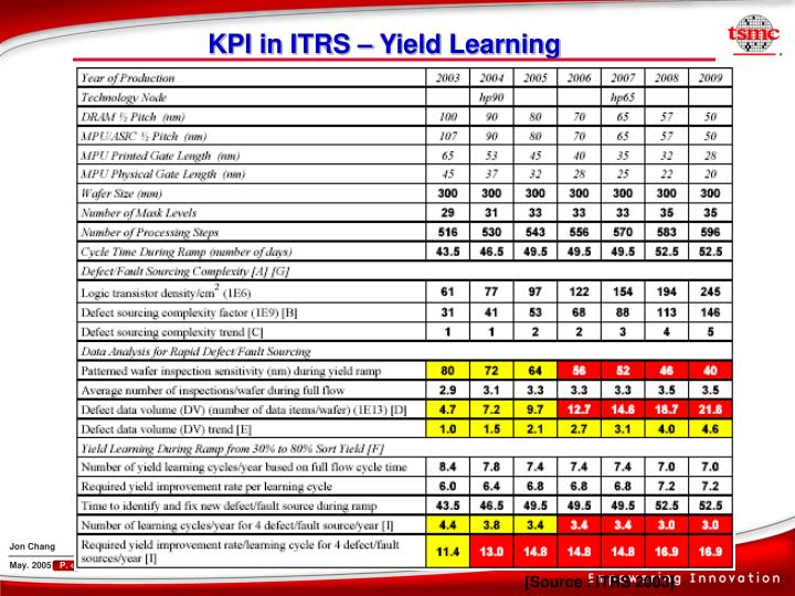KPI in ITRS – Yield Learning