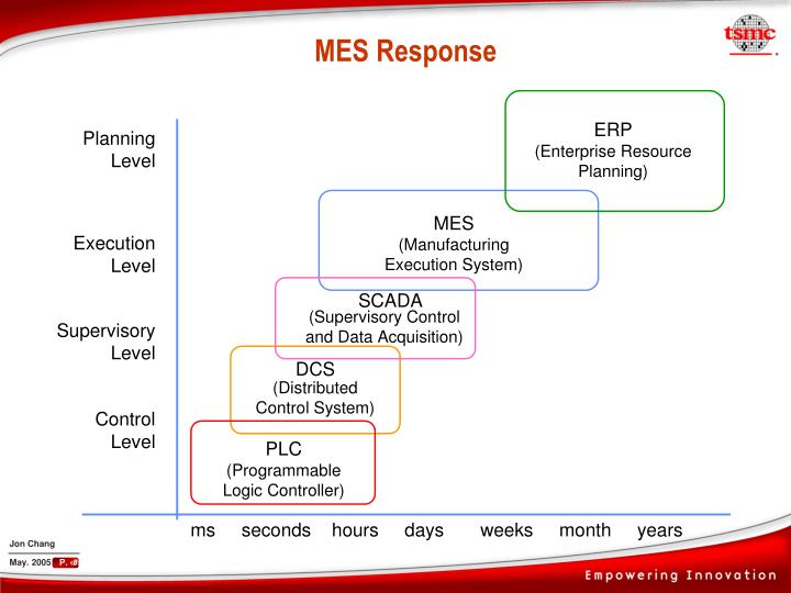 MES Response