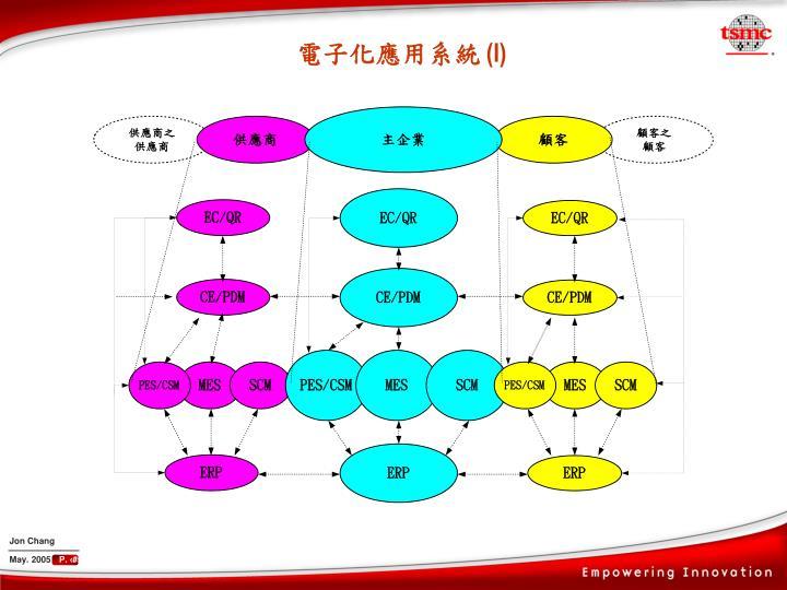 電子化應用系統