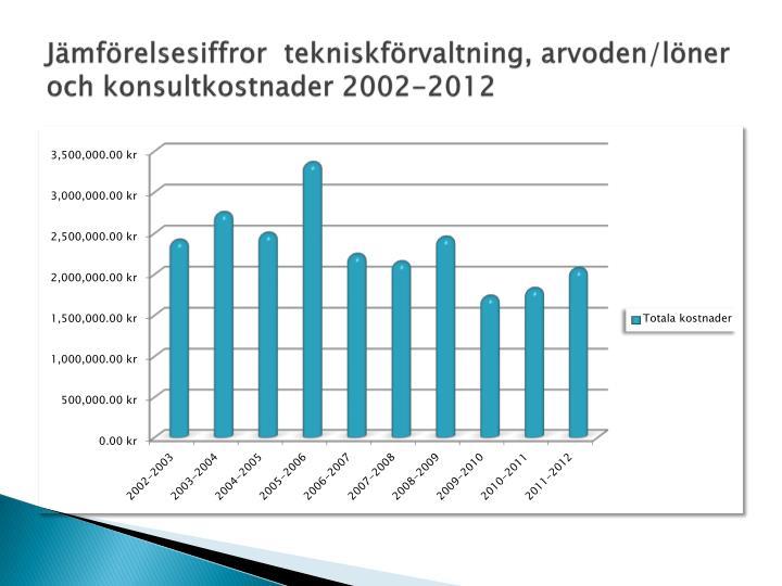 Jämförelsesiffror  tekniskförvaltning, arvoden/löner och konsultkostnader 2002-2012