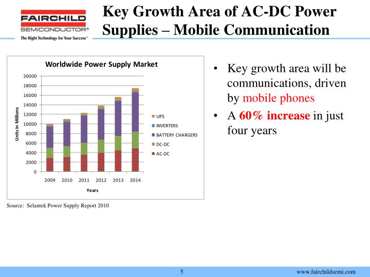 Key Growth Area of AC-DC Power Supplies – Mobile Communication