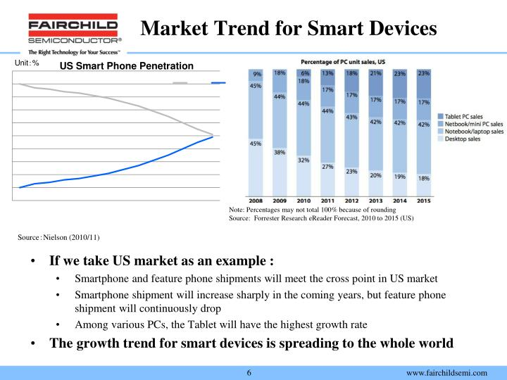 Market Trend for Smart Devices